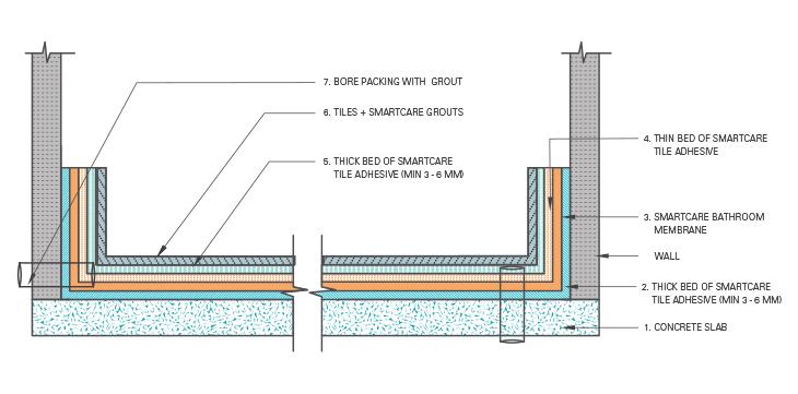 Bathroom Waterproofing 4k Wiki Wallpapers 2018